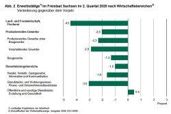 Entwicklung nach ausgewählten Wirtschaftsgruppen. Grafik: Freistaat Sachsen, Statistisches Landesamt