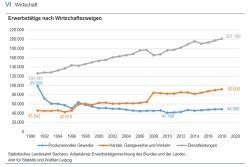 Leipziger Erwerbstätige nach Wirtschaftszweigen seit 1991. Grafik: Stadt Leipzig / Amt für Statistik und Wahlen
