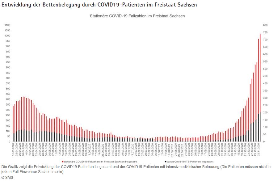 COVID-19-Todesfälle in Brandenburg, Sachsen-Anhalt, Sachsen und Thüringen. Grafik: BIAJ
