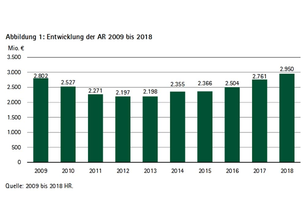 Ausgabereste des sächsischen Staatshaushalts. Grafik: SRH, Rechnungshofbericht 2020