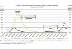 COVID-19-Fälle und -Todesfälle in Deutschland. Grafik: BIAJ