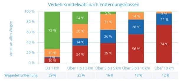 Verkehrsmittelwahl nach Entferungsklasse. Grafik: TU Dresden, SrV 2018