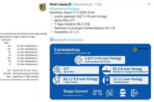 Leipziger Twitter-Meldung vom 17. November und die tägliche Werte der betreffenden sieben Tage. Screenshot und Grafik: BIAJ