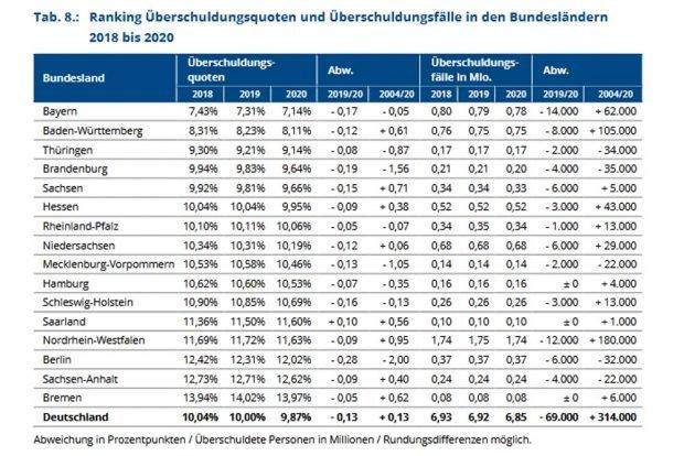Entwicklung der Überschuldungsquote nach Bundesländern. Grafik: Creditreform