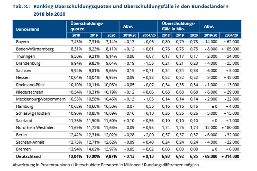 Entwicklung der Schuldenquote nach Bundesländern. Grafik: Creditreform