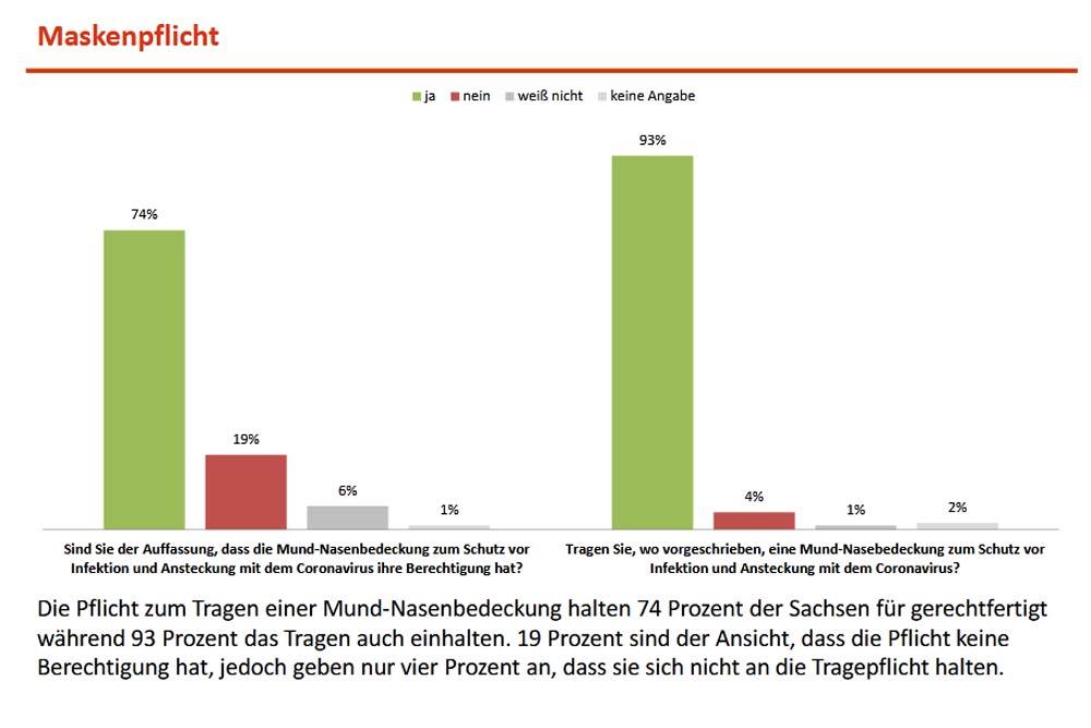 Wie die Sachsen zur Maskenpflicht stehen. Grafik: Freistaat Sachsen / INSA
