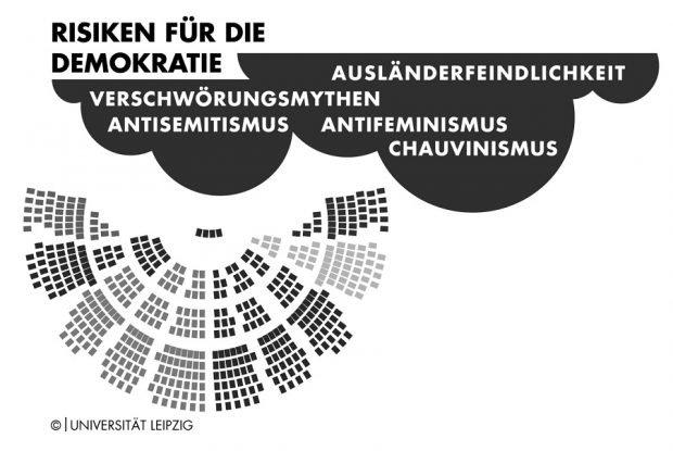 """In bestimmten Motiven sehen die Autoritarismus-Forscher """"Brücken, die die Gefahr für die Demokratie ausmachen"""". Foto: Universität Leipzig/Thomas Häse"""