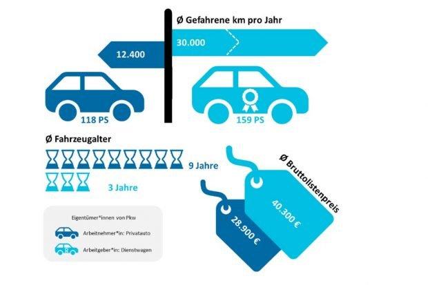 Vergleich der Kosten für einen Privat-PKW und einen Firmenwagen. Grafik: Öko-Institut