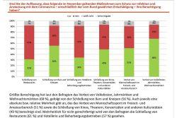 Wie die Sachsen die Schließung verschiedener Einrichtungen sehen. Grafik: Freistaat Sachsen / INSA