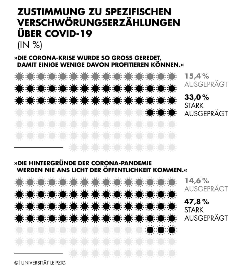 In der Autoritarismus-Studie werden auch Verschwörungserzählungen zur Corona-Pandemie thematisiert. Foto: Universität Leipzig/Thomas Häse