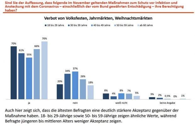 Wie die verschiedenen Altersgruppen zum Verbot von Volksfesten, Jahrmärkten und Weihnachtsmärkten stehen. Grafik: Freistaat Sachsen / INSA