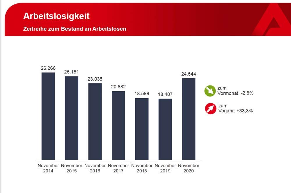 Arbeitslosenzahlen im November 2020. Grafik: Arbeitsagentur Leipzig