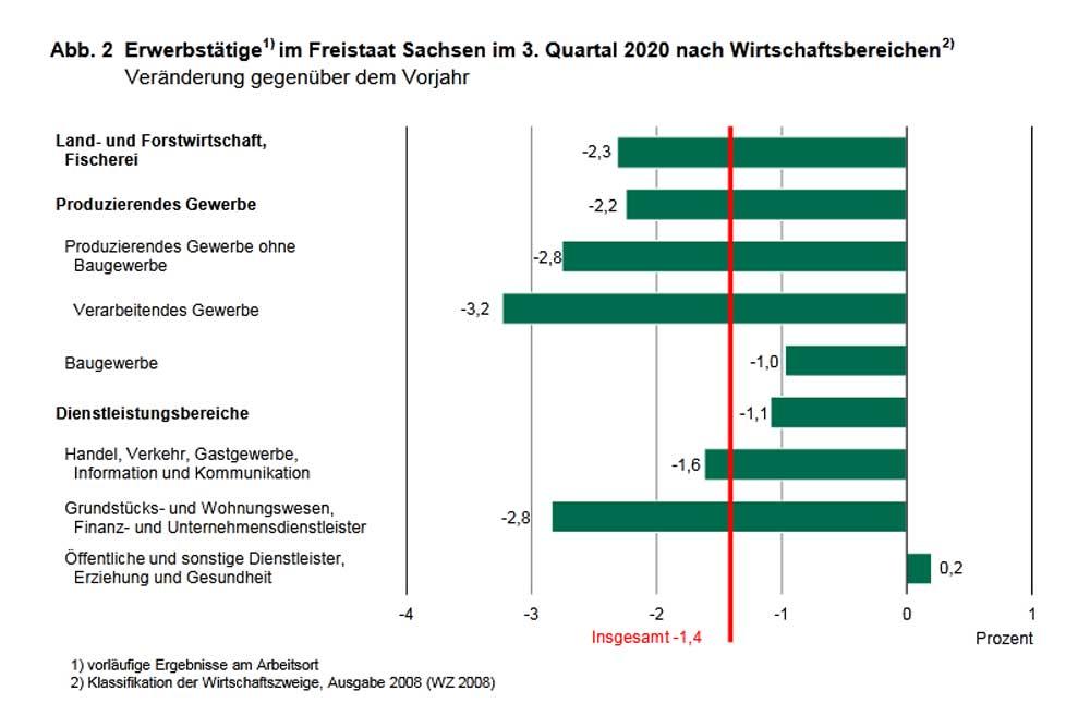 Veränderung der Erwerbstätigenzahl 2020 in Sachsen. Grafik: Freistaat Sachsen, Statistisches Landesamt