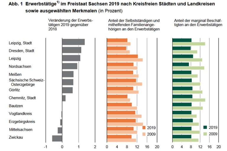 Erwerbstätigenentwicklung 2019 in Sachsen. Grafik: Freistaat Sachsen, Statistisches Landesamt
