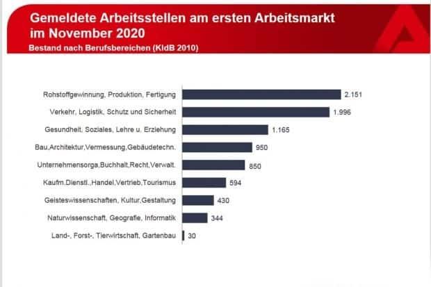In welchen Bereichen Arbeitskräfte gesucht werden... Grafik: Arbeitsagentur Leipzig