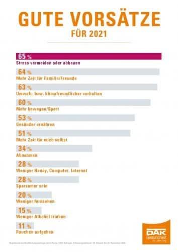 Was bei der DAK-Umfrage rausgekommen ist. Grafik: DAK