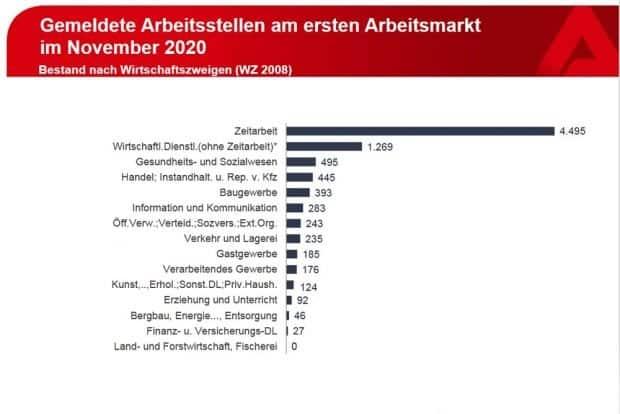 ... und wie Zeitarbeitsagenturen dazwischen geschaltet sind. Grafik: Arbeitsagentur Leipzig