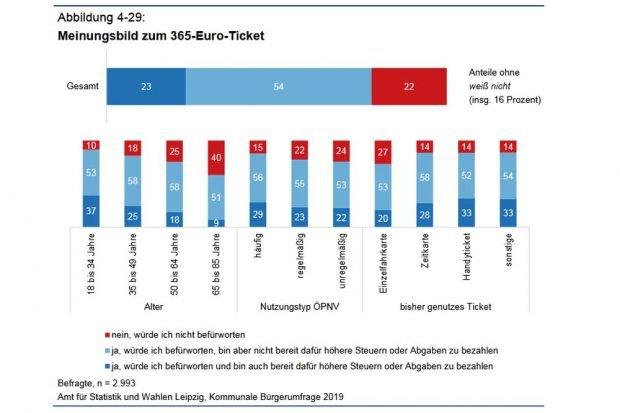 Zustimmung zum 365-Euro-Ticket. Grafik: Stadt Leipzig, Bürgerumfrage 2019