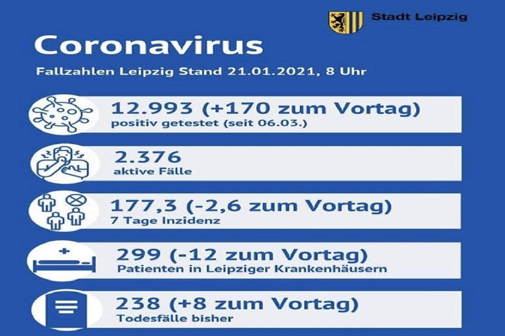 Die Fallzahlen zum Coronavirus, Stand 21.01.2021 Foto: Stadt Leipzig