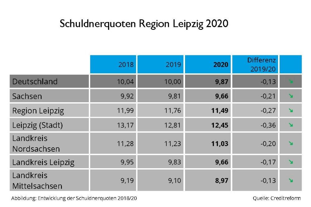 Schuldneratlas 2021