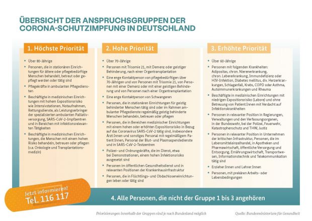 Tabelle der Impfpriorisierung laut Bundesgesundheitsministerium