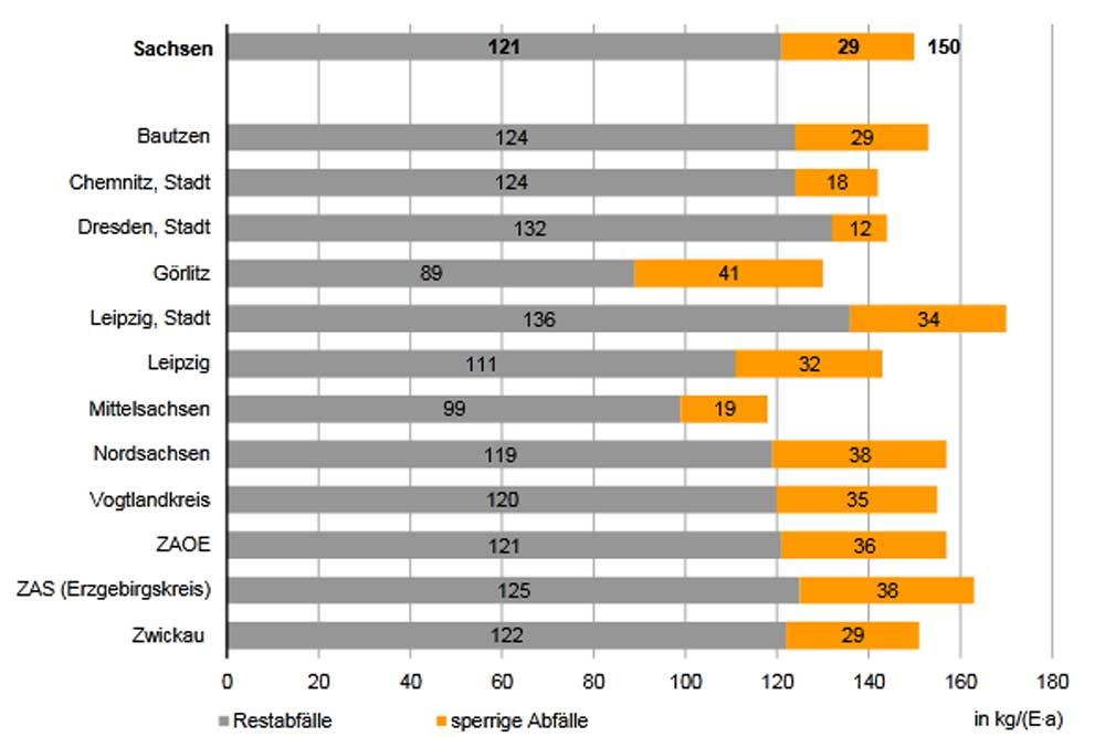 Restabfälle und Sperrmüllaufkommen pro Kopf nach Landkreisen 2019. Grafik: Freistaat Sachsen / LfULG