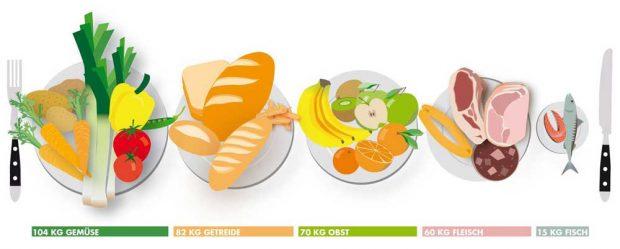 Infografik zu den Ernährungsgewohnheiten der Deutschen. Foto: Thomas Häse/Universität Leipzig