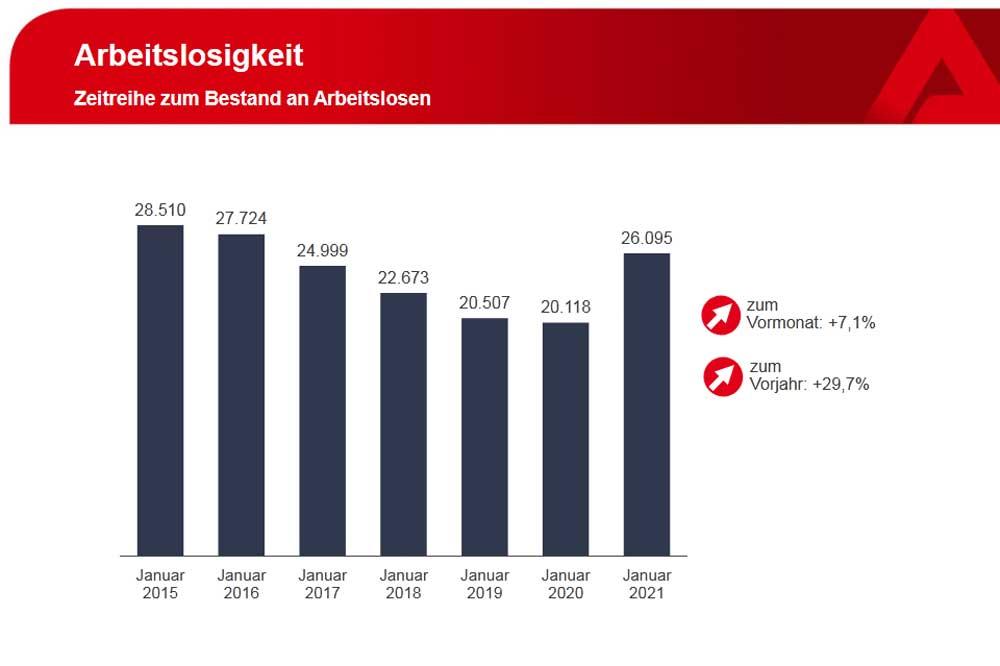 Entwicklung der Arbeitslosenzahlen im Jahresvergleich. Grafik: Arbeitsagentur Leipzig