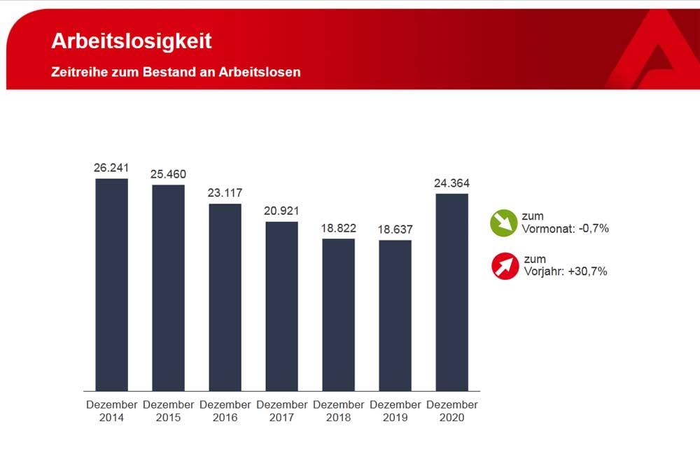 Entwicklung der Leipziger Arbeitslosenzahl. Grafik: Arbeitsagentur Leipzig