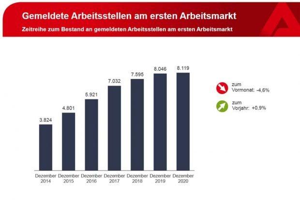 Entwicklung der als frei gemeldeten Stellen. Grafik: Arbeitsagentur Leipzig