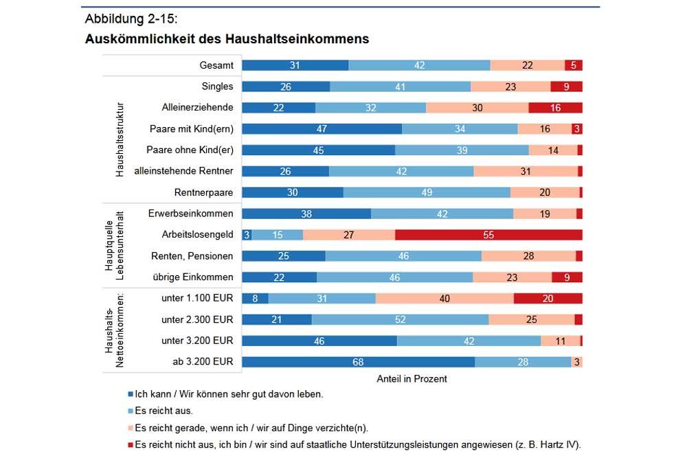 Bei wem das Haushaltseinkommen reicht und bei wem nicht. Grafik: Stadt Leipzig, Bürgerumfrage 2019
