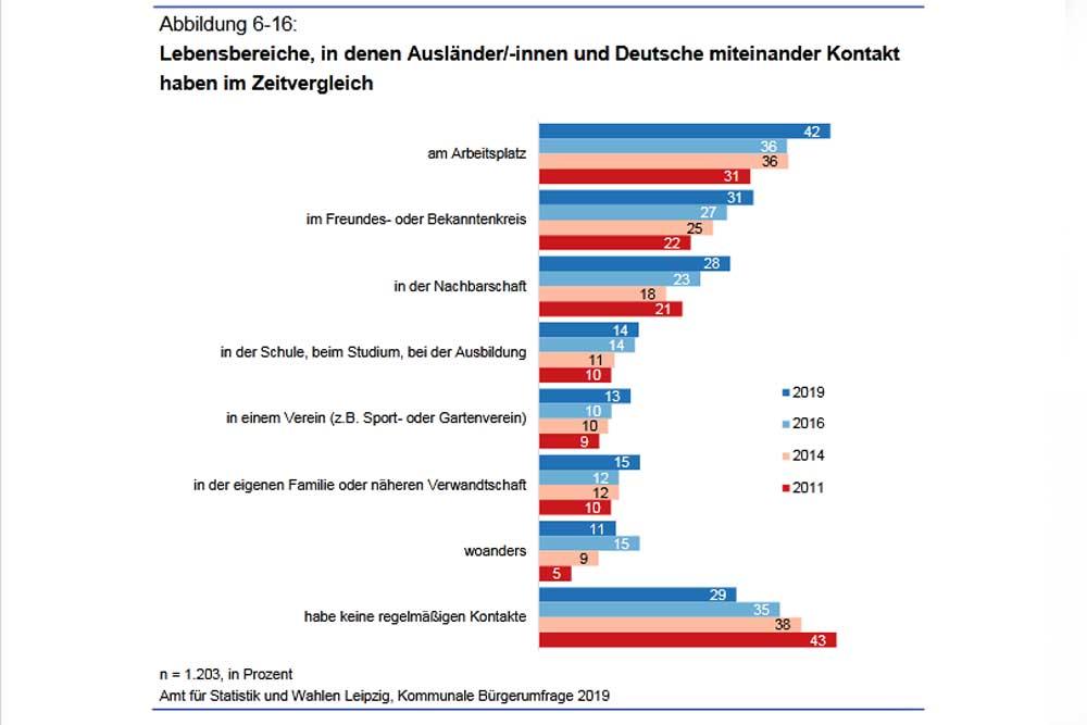 Begegnungen mit Ausländern. Grafik: Stadt Leipzig, Bürgerumfrage 2019