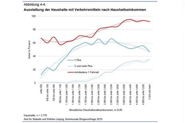 Austattung der Haushalte mit Pkw und Fahrrad nach Einkommen. Grafik: Stadt Leipzig, Bürgerumfrage 2019