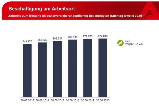 Entwicklung der Beschäftigtenzahlen in Leipzig. Grafik: Arbeitsagentur Leipzig