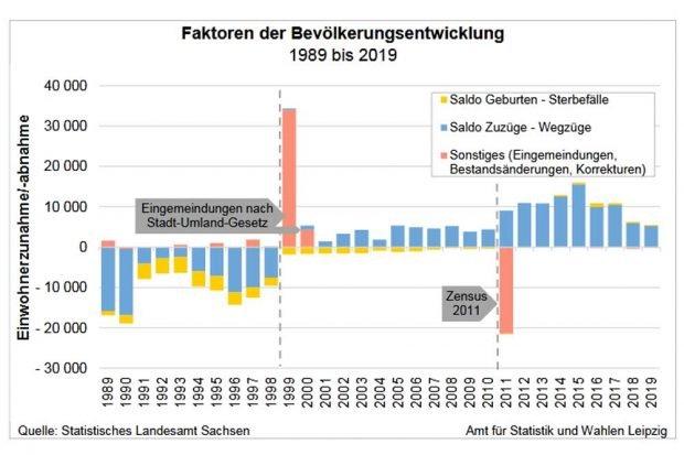 Bevölkerungskapriolen der letzten Jahre. Grafik: Stadt Leipzig, Statistisches Jahrbuch 2020