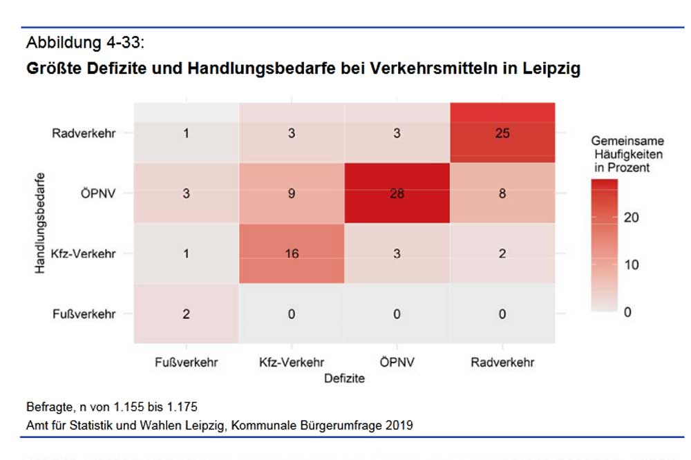 Defizite bei den Verkehrsmitteln aus Bürgersicht. Grafik: Stadt Leipzig, Bürgerumfrage 2019