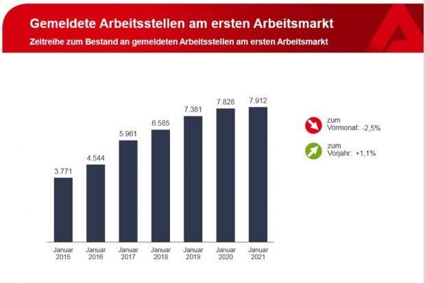 Entwicklung der Stellenangebote im Jahresvergleich. Grafik: Arbeitsagentur Leipzig