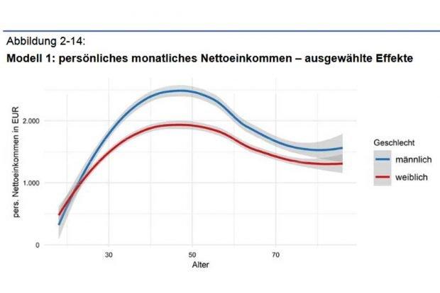 Die Einkommenslücke zwischen Männern und Frauen in Leipzig im Lebensverlauf. Grafik: Stadt Leipzig, Bürgerumfrage 2019