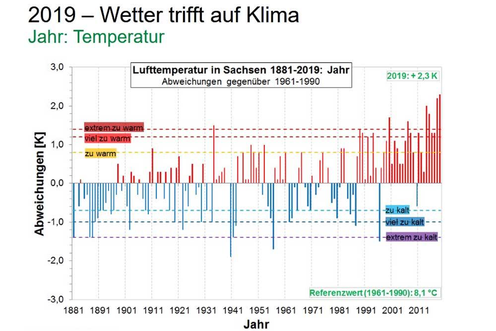 Entwicklung der Durchschnittstemperaturen in Sachsen bis 2019. Grafik: Freistaat Sachsen, LfULG