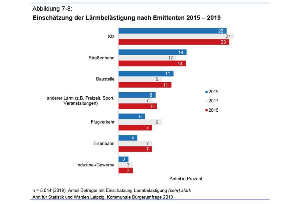 Lärmbelastung aus Sicht ber Leipziger/-innen 2019. Grafik: Stadt Leipzig, Bürgerumfrage 2019