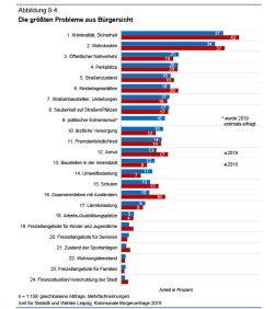 Größte Probleme aus Sicht der Leipziger (geschlossene Frage). Grafik: Stadt Leipzig, Bürgerumfrage 2019