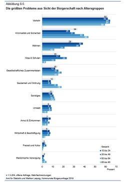 Die größten Probleme aus Sicht der Leipziger (offene Frage). Grafik: Stadt Leipzig, Bürgerumfrahe 2019