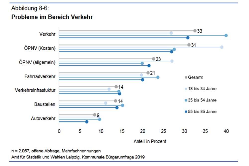 Die größten Probleme im Leipziger Verkehr (offene Frage). Grafik: Stadt Leipzig, Bürgerumfrage 2019