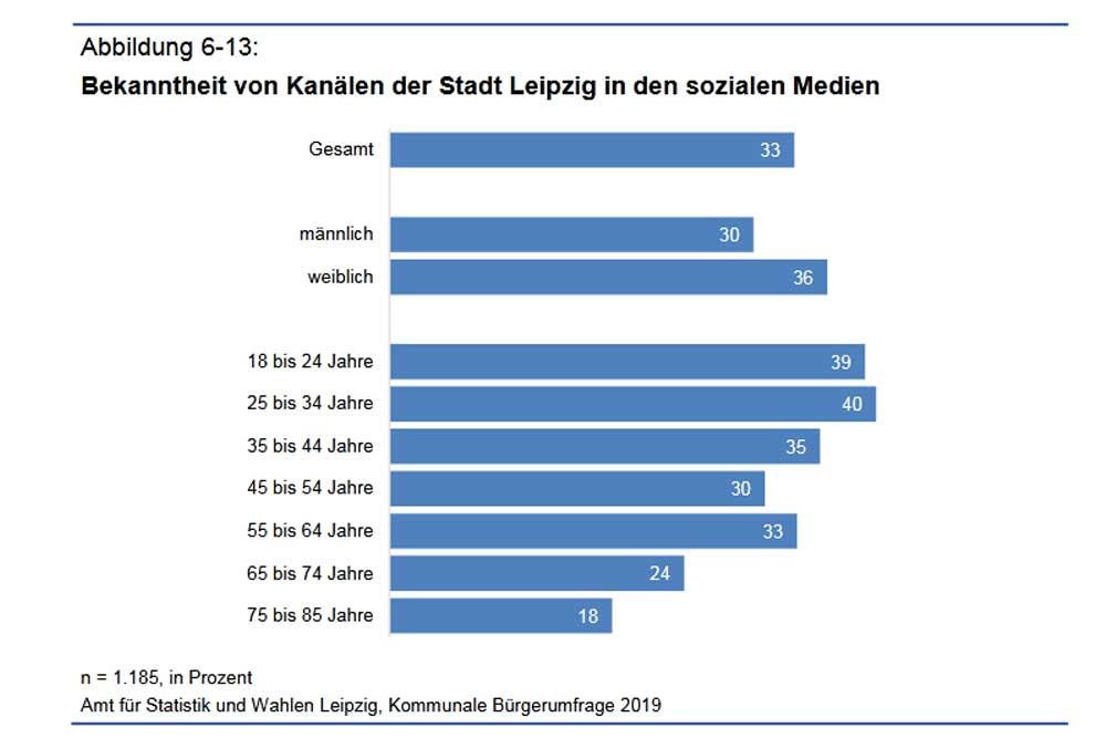 """Nutzung der """"social media""""-Kanäle der Stadt Leipzig. Grafik: Stadt Leipzig, Bürgerumfrage 2019"""