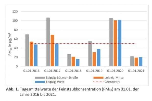 Tagesmittelwerte der Feinstaubbelastung zu Silvester / Neujahr der vergangenen Jahre im Vergleich. Grafik: Stadt Leipzig