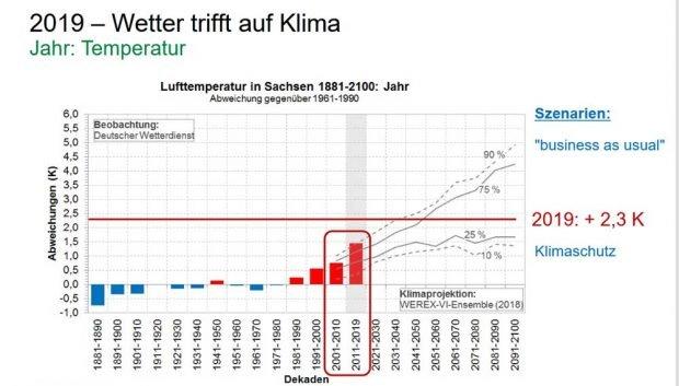 Temperaturprognosen für Sachsen bis 2100. Grafik: Freistaat Sachsen / LfULG