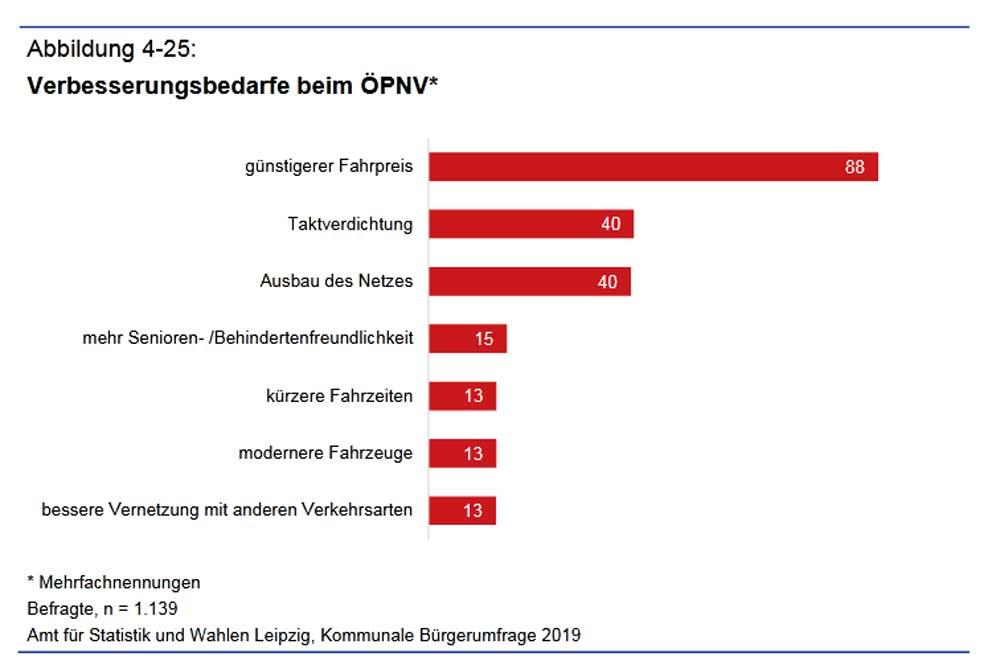 Verbesserungsbedarf im ÖPNV. Grafik: Stadt Leipzig, Bürgerumfrage 2019