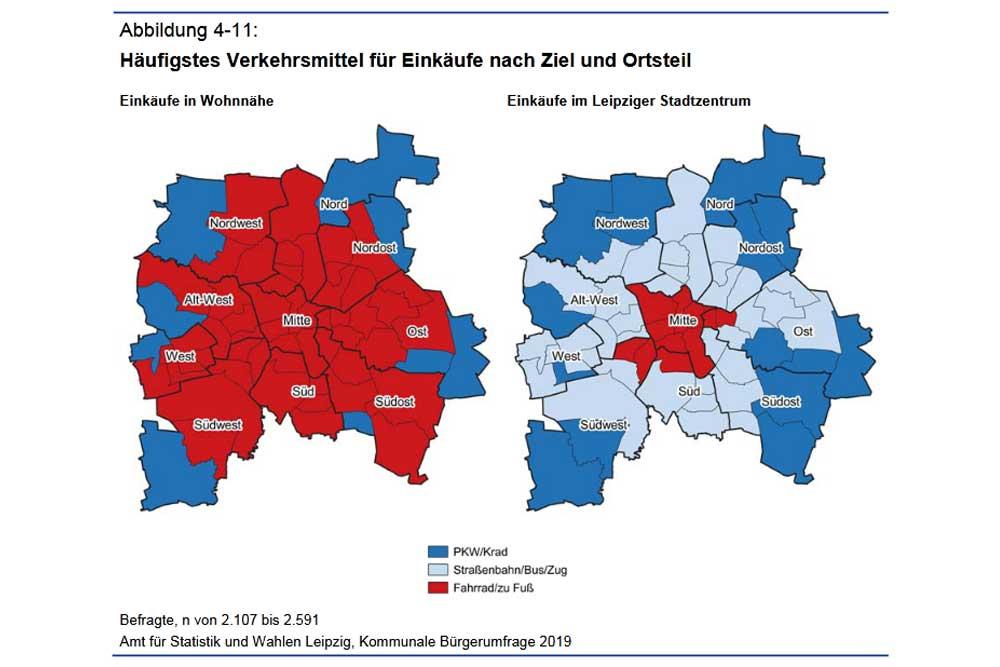 Verkehrsmittelwahl zum Einkauf in den Ortsteilen. Grafik: Stadt Leipzig, Bürgerumfrage 2019