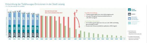 Die unzureichende Entwicklung der Treibhausgas-Emissionen in Leipzig © Umsetzungsbericht europäische Energie- und Klimaschutzkommune 2018