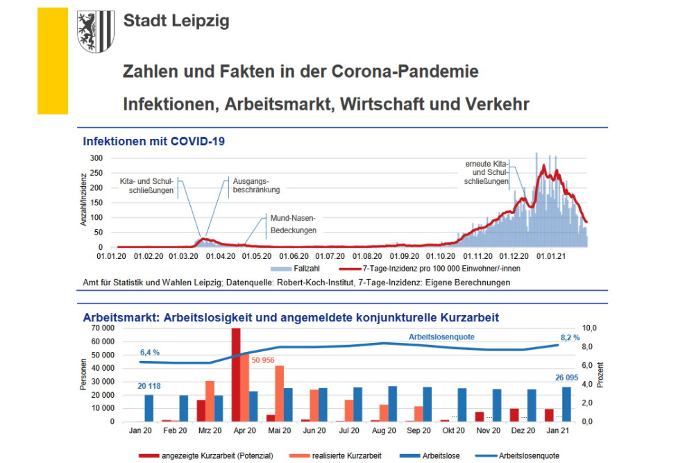 Infektionen mit COVID19, Arbeitslosigkeit und Kurzarbeit 2020. Grafik: Stadt Leipzig